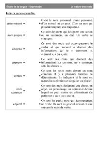 Grammaire Ce2 La Nature Des Mots Cartable D Une Maitresse